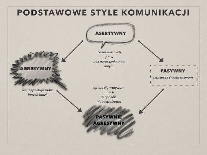 4 Style Komunikacji