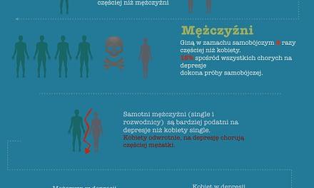 depresja u mężczyzn i kobiet