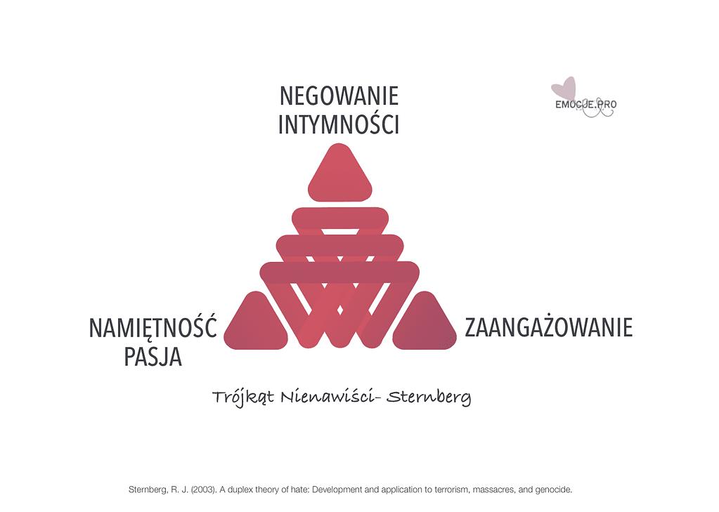 trójkąt nienawiści z teorii Sterberga: Negaowanie Intymności, Zaangażowanie, Namietność/Pasja